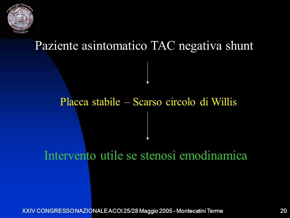 XXIV CONGRESSO NAZIONALE ACOI 25/28 Maggio 2005 - Montecatini Terme20 Paziente asintomatico TAC negativa shunt Placca stabile – Scarso circolo di Will