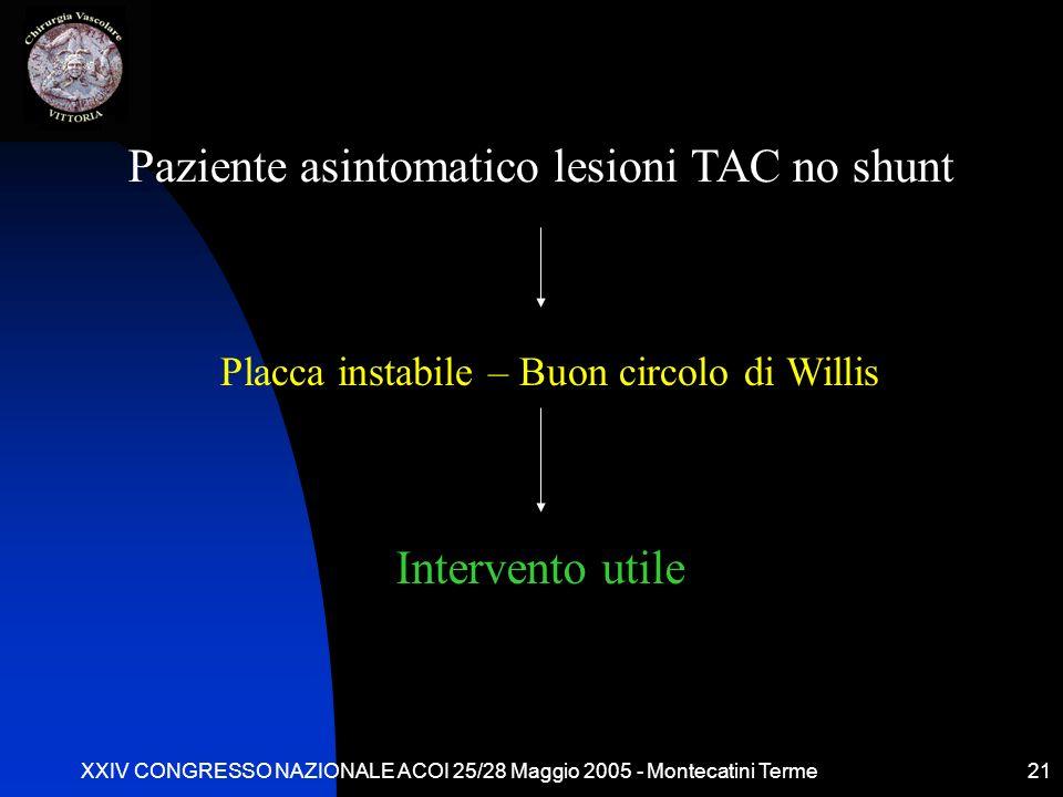 XXIV CONGRESSO NAZIONALE ACOI 25/28 Maggio 2005 - Montecatini Terme21 Paziente asintomatico lesioni TAC no shunt Placca instabile – Buon circolo di Wi