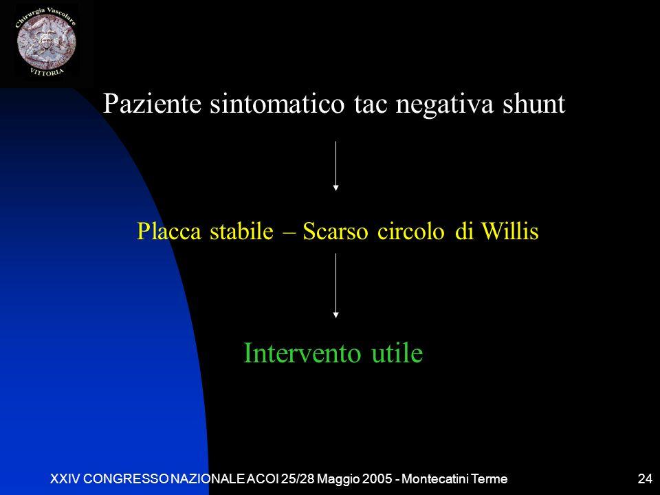 XXIV CONGRESSO NAZIONALE ACOI 25/28 Maggio 2005 - Montecatini Terme24 Paziente sintomatico tac negativa shunt Placca stabile – Scarso circolo di Willis Intervento utile