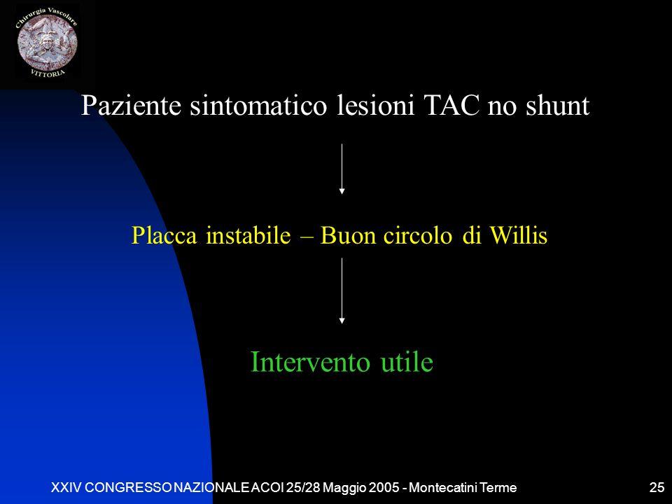 XXIV CONGRESSO NAZIONALE ACOI 25/28 Maggio 2005 - Montecatini Terme25 Paziente sintomatico lesioni TAC no shunt Placca instabile – Buon circolo di Wil