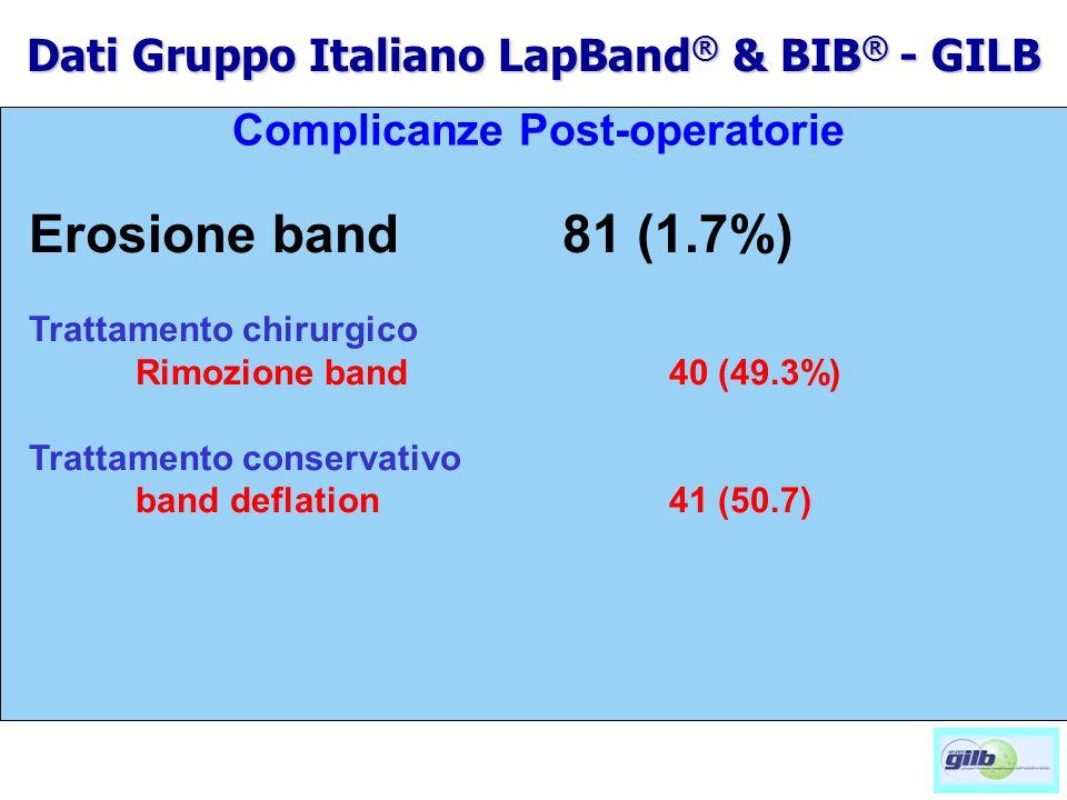 * p<0,05 Complicanze Post-operatorie Erosione band 81 (1.7%) Trattamento chirurgico Rimozione band 40 (49.3%) Trattamento conservativo band deflation4