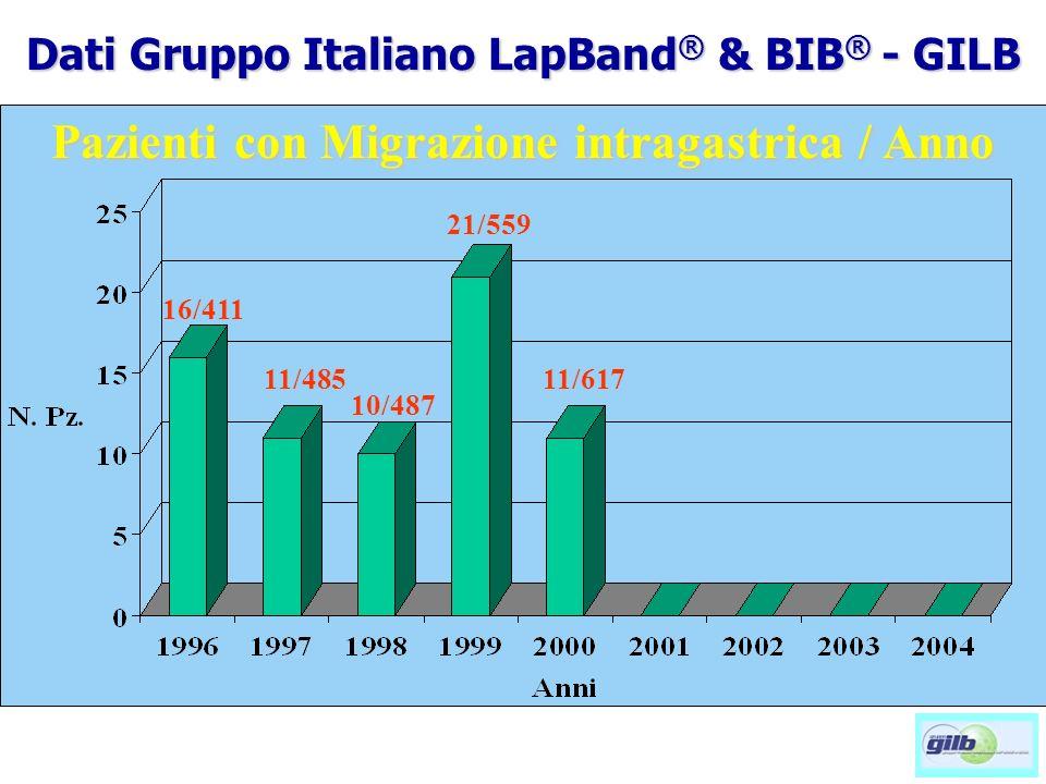 Pazienti con Migrazione intragastrica / Anno 16/411 11/485 10/487 21/559 11/617 Dati Gruppo Italiano LapBand ® & BIB ® - GILB