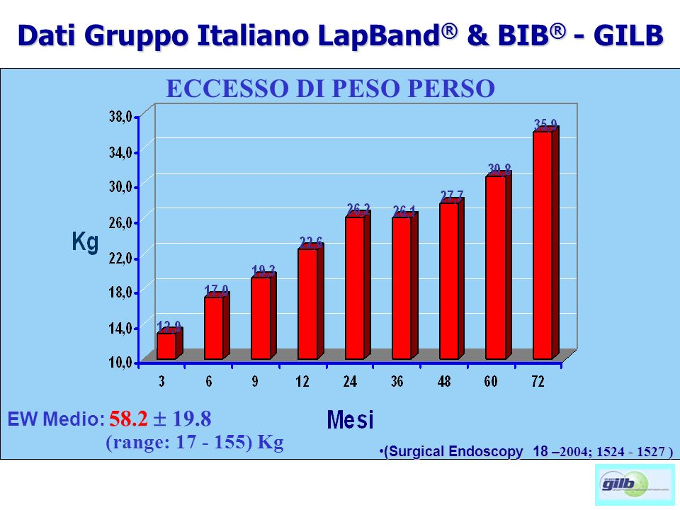 ECCESSO DI PESO PERSO EW Medio: 58.2 19.8 (range: 17 - 155) Kg (Surgical Endoscopy 18 – 2004; 1524 - 1527 )(Surgical Endoscopy 18 – 2004; 1524 - 1527 ) Dati Gruppo Italiano LapBand ® & BIB ® - GILB