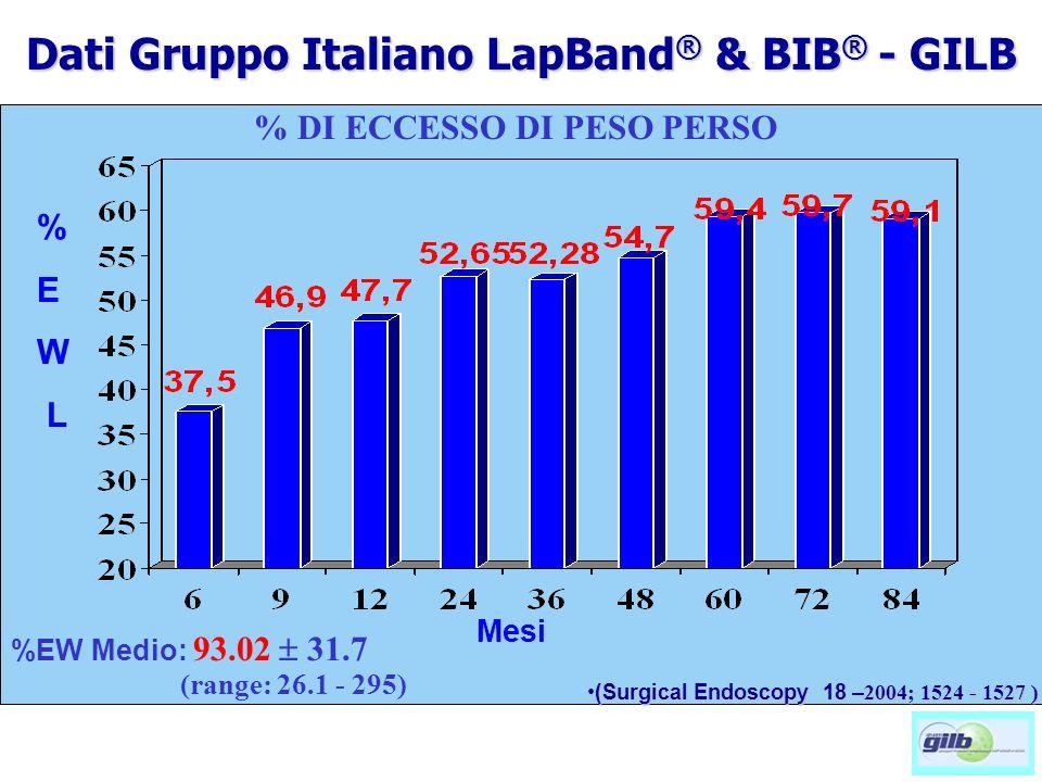 Mesi % DI ECCESSO DI PESO PERSO %EW Medio: 93.02 31.7 (range: 26.1 - 295) % E W L (Surgical Endoscopy 18 – 2004; 1524 - 1527 )(Surgical Endoscopy 18 – 2004; 1524 - 1527 ) Dati Gruppo Italiano LapBand ® & BIB ® - GILB