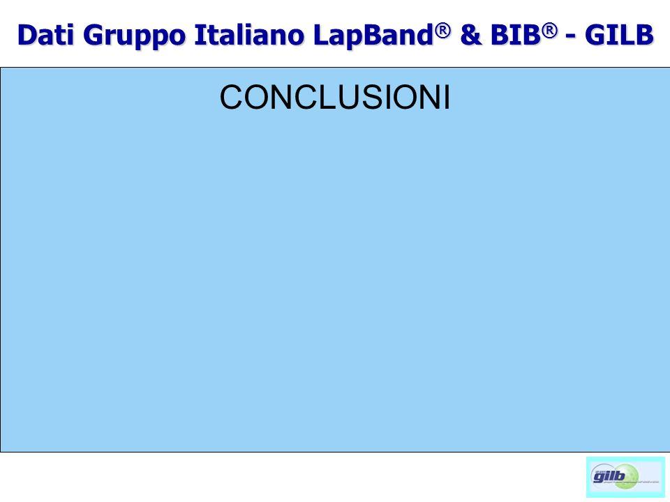 CONCLUSIONI Dati Gruppo Italiano LapBand ® & BIB ® - GILB