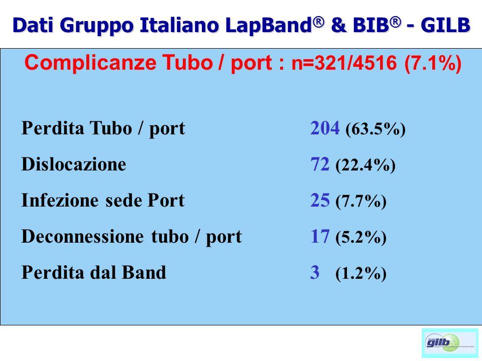 Complicanze Tubo / port : n=321/4516 (7.1%) Perdita Tubo / port 204 (63.5%) Dislocazione72 (22.4%) Infezione sede Port 25 (7.7%) Deconnessione tubo / port17 (5.2%) Perdita dal Band 3 (1.2%) Dati Gruppo Italiano LapBand ® & BIB ® - GILB