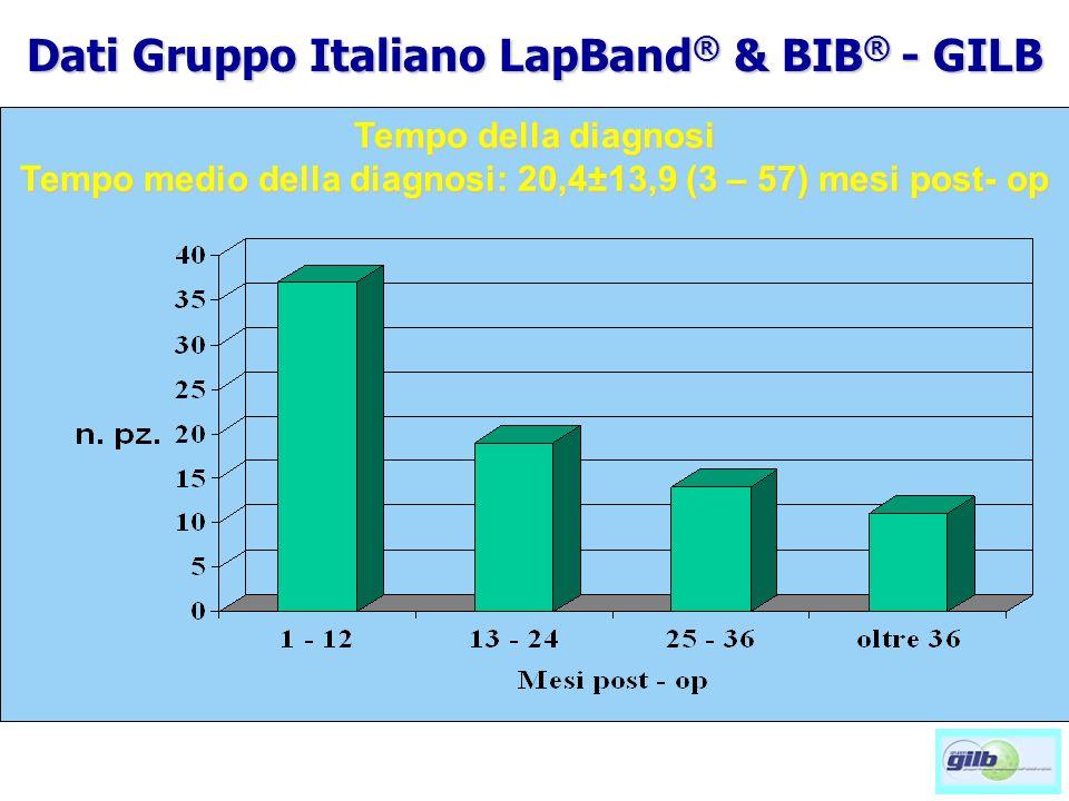 Tempo della diagnosi Tempo medio della diagnosi: 20,4±13,9 (3 – 57) mesi post- op Dati Gruppo Italiano LapBand ® & BIB ® - GILB
