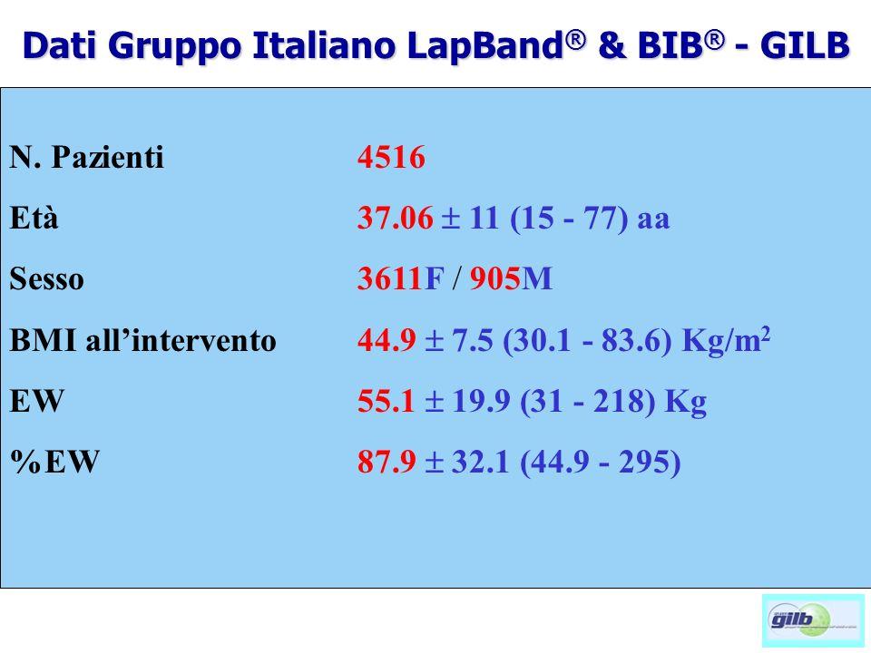 N. Pazienti4516 Età37.06 11 (15 - 77) aa Sesso3611F / 905M BMI allintervento44.9 7.5 (30.1 - 83.6) Kg/m 2 EW 55.1 19.9 (31 - 218) Kg %EW87.9 32.1 (44.