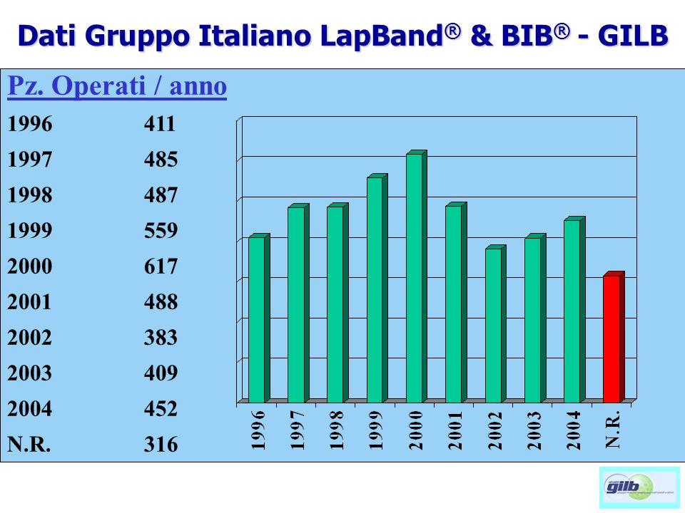 Pz. Operati / anno 1996 411 1997485 1998487 1999559 2000617 2001488 2002383 2003409 2004452 N.R.316 Dati Gruppo Italiano LapBand ® & BIB ® - GILB