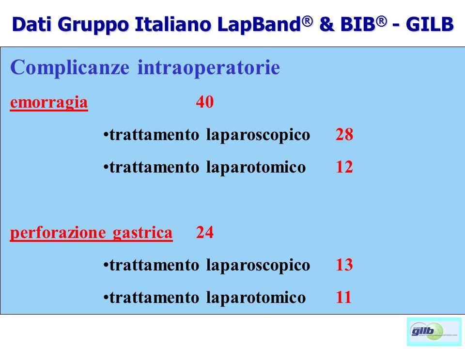 Complicanze intraoperatorie emorragia40 trattamento laparoscopico28 trattamento laparotomico12 perforazione gastrica24 trattamento laparoscopico13 trattamento laparotomico11 Dati Gruppo Italiano LapBand ® & BIB ® - GILB