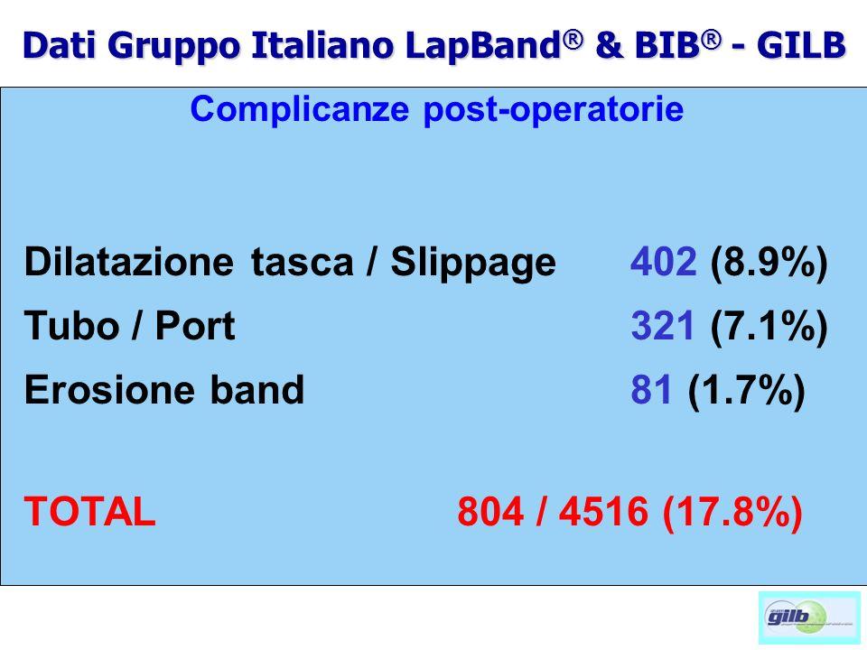 Dilatazione tasca / Slippage402 (8.9%) Tubo / Port321 (7.1%) Erosione band 81 (1.7%) TOTAL804 / 4516 (17.8%) Complicanze post-operatorie Dati Gruppo I