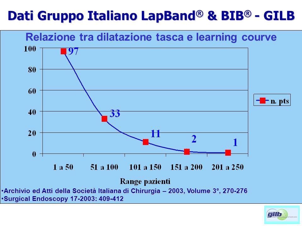 * p<0,05 Complicanze Post-operatorie Erosione band 81 (1.7%) Trattamento chirurgico Rimozione band 40 (49.3%) Trattamento conservativo band deflation41 (50.7) Dati Gruppo Italiano LapBand ® & BIB ® - GILB