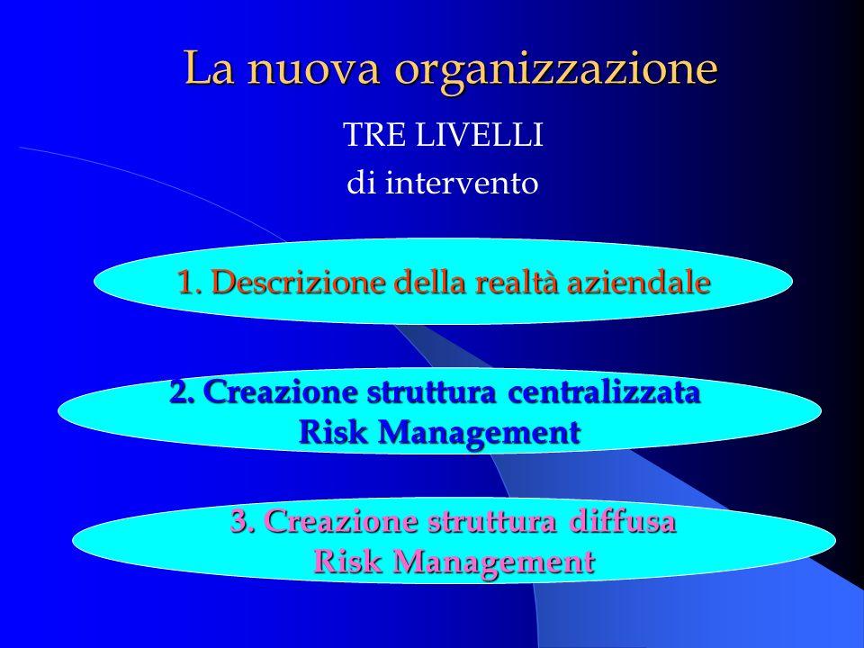 TRE LIVELLI di intervento 1. Descrizione della realtà aziendale 2. Creazione struttura centralizzata Risk Management 3. Creazione struttura diffusa Ri