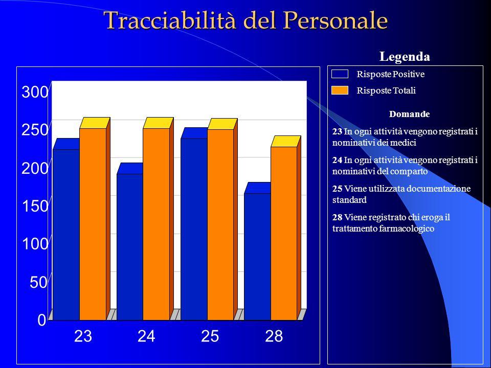 Tracciabilità del Personale Domande 23 In ogni attività vengono registrati i nominativi dei medici 24 In ogni attività vengono registrati i nominativi