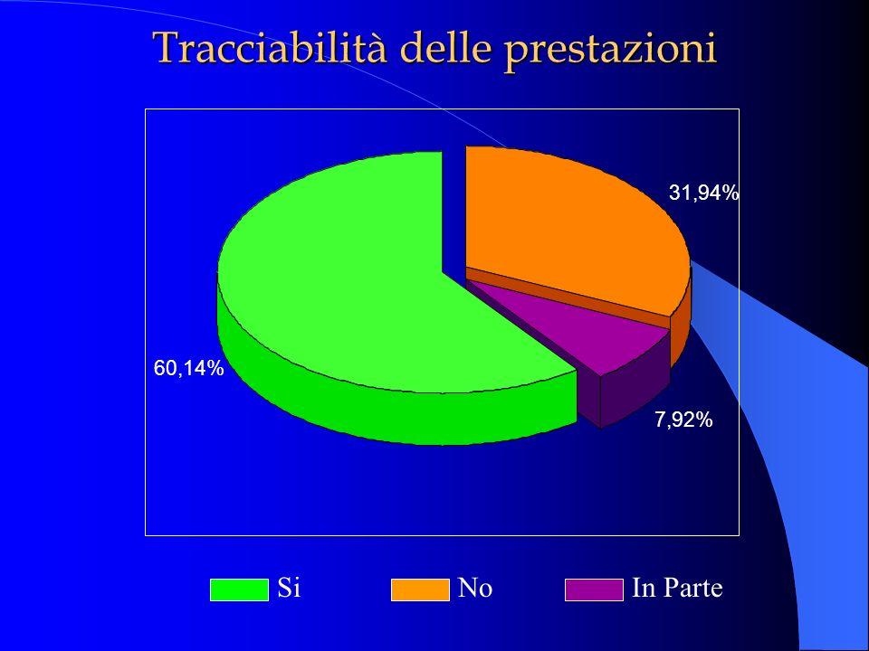 Tracciabilità delle prestazioni SiNoIn Parte 31,94% 7,92% 60,14%