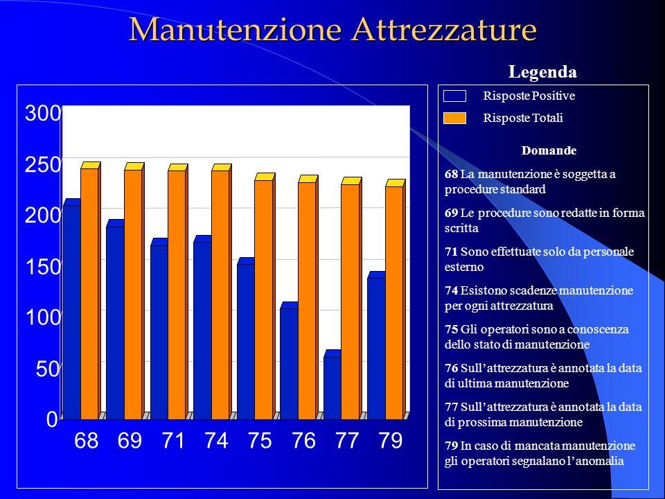 Manutenzione Attrezzature Risposte Positive Risposte Totali Domande 68 La manutenzione è soggetta a procedure standard 69 Le procedure sono redatte in