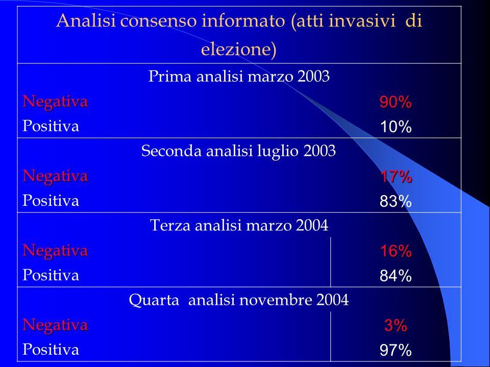 Analisi consenso informato (atti invasivi di elezione) Prima analisi marzo 2003 Negativa90% Positiva 10% Seconda analisi luglio 2003 Negativa17% Posit