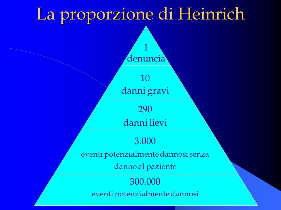 La proporzione di Heinrich 1 denuncia 10 danni gravi 290 danni lievi 3.000 eventi potenzialmente dannosi senza danno al paziente 300.000 eventi potenz