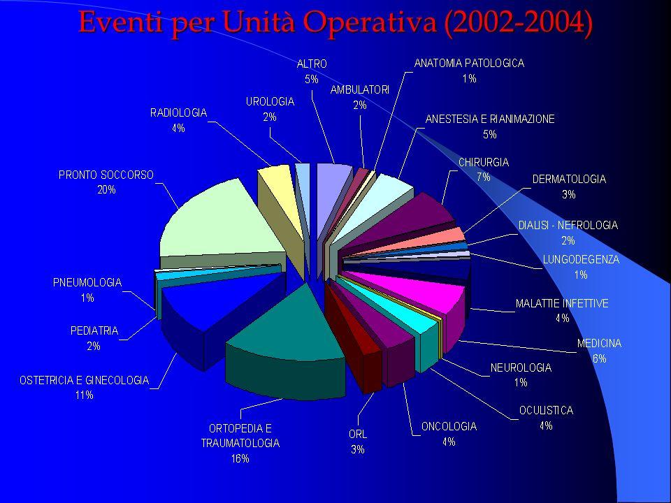 Eventi per Unità Operativa (2002-2004)