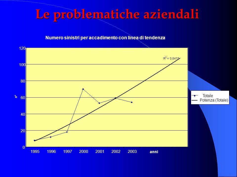 Numero sinistri per accadimento con linea di tendenza R 2 = 0,8415 0 20 40 60 80 100 120 1995199619972000200120022003 anni n° Totale Potenza (Totale)