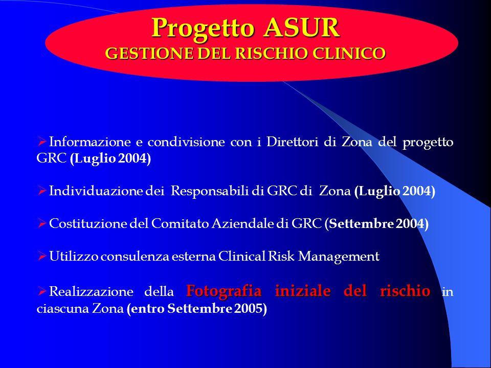 Informazione e condivisione con i Direttori di Zona del progetto GRC (Luglio 2004) Individuazione dei Responsabili di GRC di Zona (Luglio 2004) Costit
