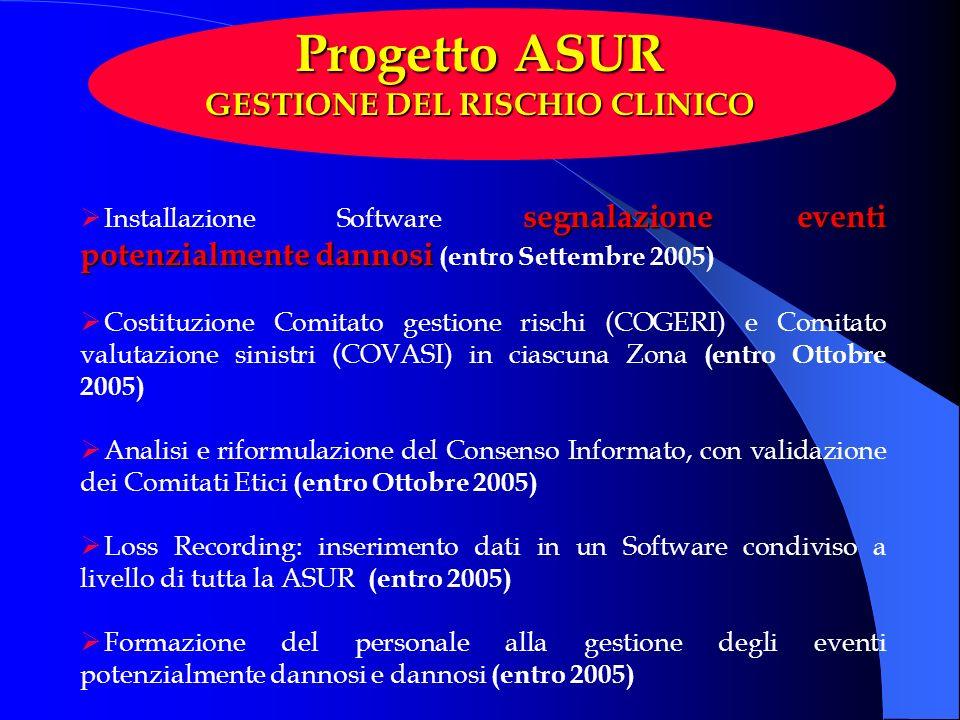 segnalazione eventi potenzialmente dannosi Installazione Software segnalazione eventi potenzialmente dannosi (entro Settembre 2005) Costituzione Comit