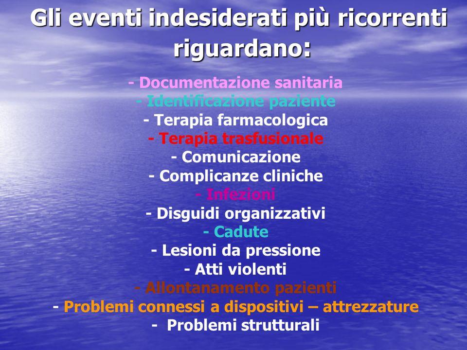 Gli eventi indesiderati più ricorrenti riguardano : Gli eventi indesiderati più ricorrenti riguardano : - Documentazione sanitaria - Identificazione p
