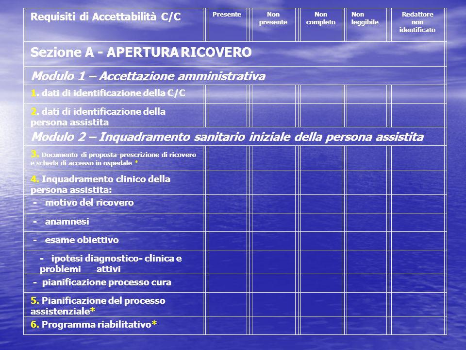 Requisiti di Accettabilità C/C PresenteNon presente Non completo Non leggibile Redattore non identificato Sezione A - APERTURA RICOVERO Modulo 1 – Acc
