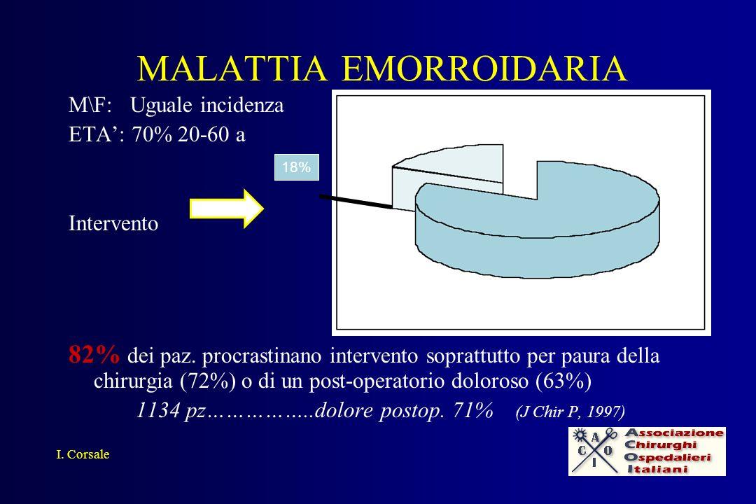MALATTIA EMORROIDARIA M\F: Uguale incidenza ETA: 70% 20-60 a Intervento 82% dei paz.