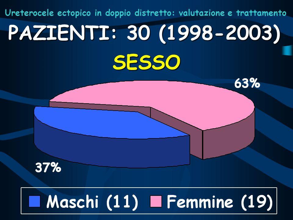 SESSO PAZIENTI: 30 (1998-2003) Ureterocele ectopico in doppio distretto: valutazione e trattamento