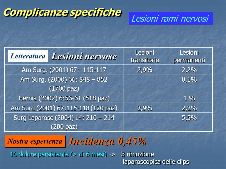 Lesioni rami nervosi Letteratura Lesioni nervose Incidenza 0,45% 10 dolore persistente (> di 6 mesi) -> 3 rimozione laparoscopica delle clips Nostra e