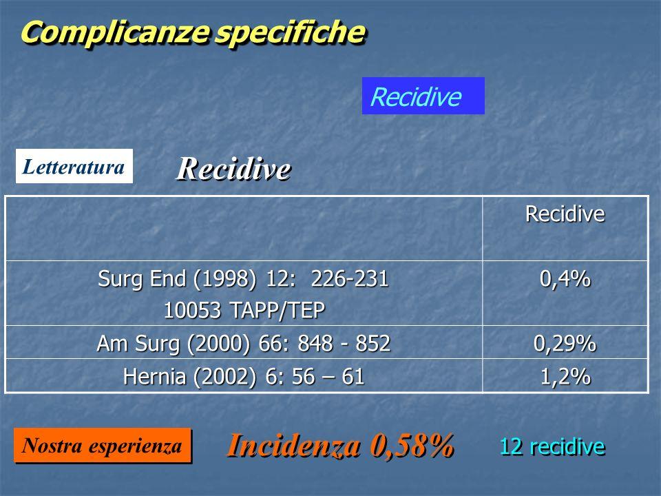 Recidive Letteratura Recidive Incidenza 0,58% 12 recidive Nostra esperienza Complicanze specifiche Recidive Surg End (1998) 12: 226-231 10053 TAPP/TEP
