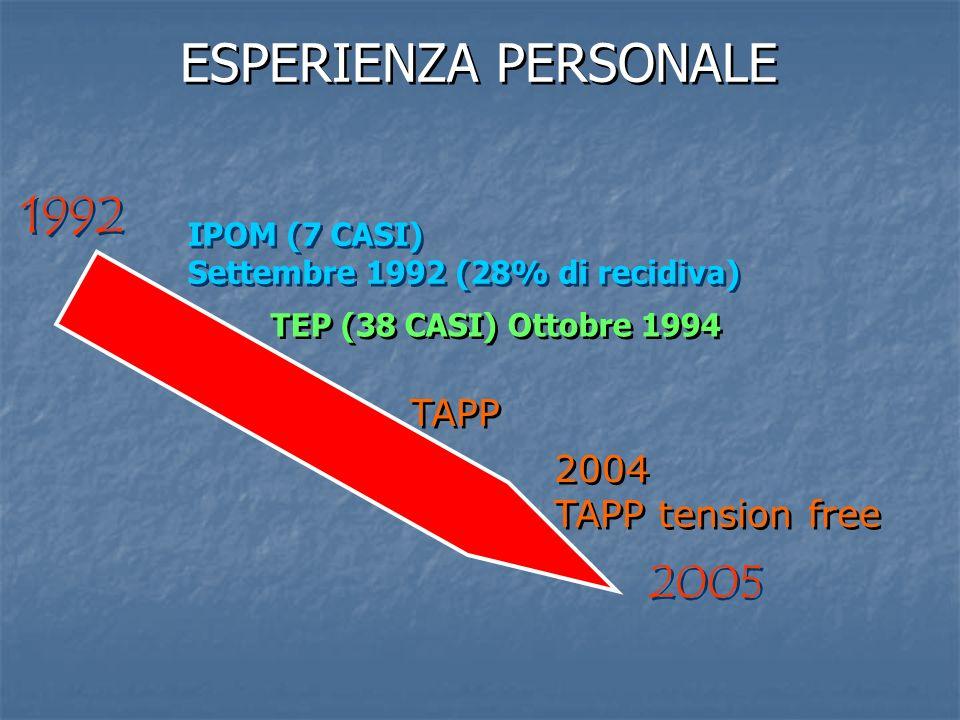 IPOM (7 CASI) Settembre 1992 (28% di recidiva) IPOM (7 CASI) Settembre 1992 (28% di recidiva) 1992 2005 TAPP TEP (38 CASI) Ottobre 1994 ESPERIENZA PER