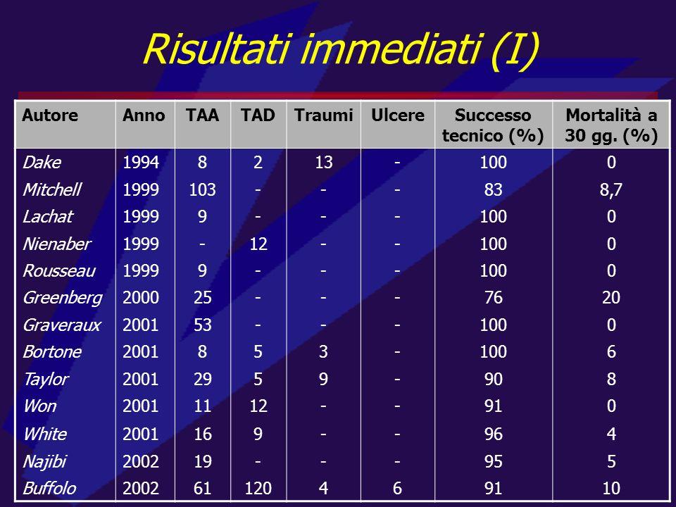 Risultati immediati (I) AutoreAnnoTAATADTraumiUlcereSuccesso tecnico (%) Mortalità a 30 gg. (%) Dake19948213-1000 Mitchell1999103---838,7 Lachat19999-