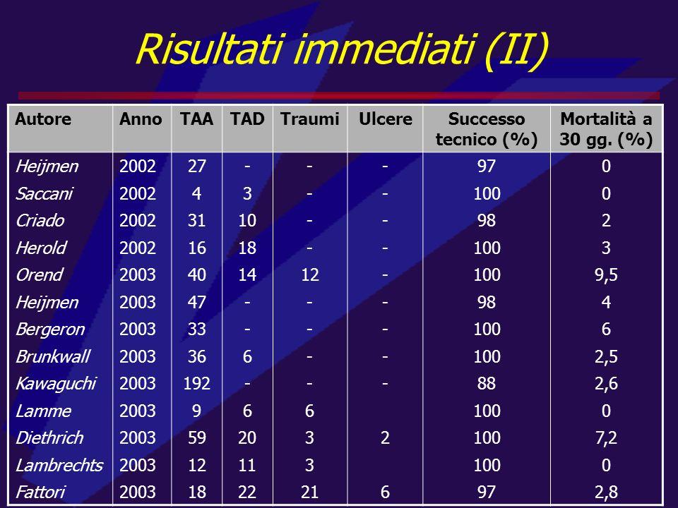 Risultati immediati (II) AutoreAnnoTAATADTraumiUlcereSuccesso tecnico (%) Mortalità a 30 gg. (%) Heijmen200227---970 Saccani200243--1000 Criado2002311
