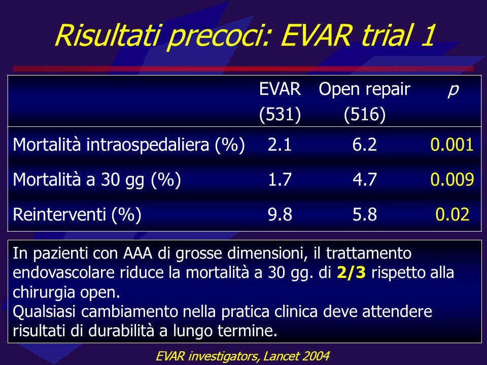 Risultati precoci: EVAR trial 1 EVAR (531) Open repair (516) p Mortalità intraospedaliera (%)2.16.20.001 Mortalità a 30 gg (%)1.74.70.009 Reinterventi