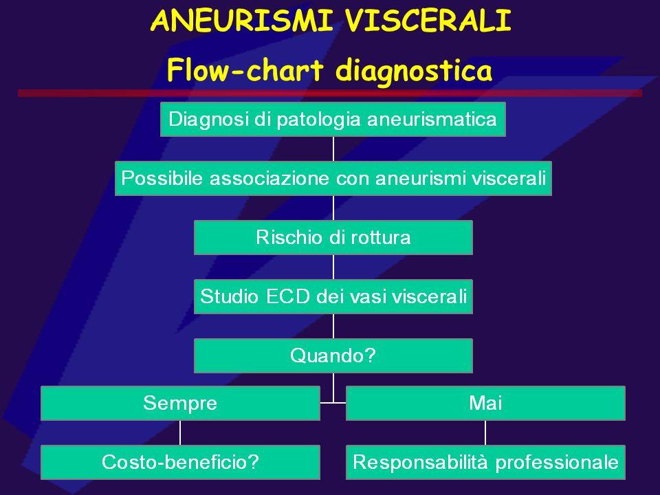 ANEURISMI VISCERALI Flow-chart diagnostica