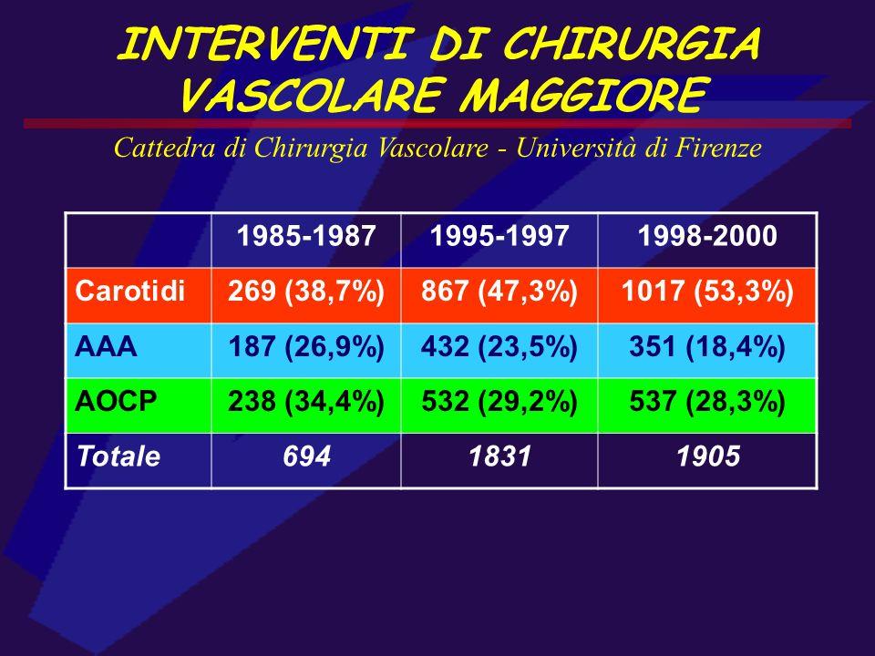 INTERVENTI DI CHIRURGIA VASCOLARE MAGGIORE Cattedra di Chirurgia Vascolare - Università di Firenze 1985-19871995-19971998-2000 Carotidi269 (38,7%)867