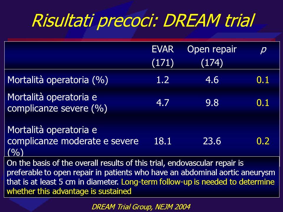 Risultati precoci: DREAM trial EVAR (171) Open repair (174) p Mortalità operatoria (%)1.24.60.1 Mortalità operatoria e complicanze severe (%) 4.79.80.