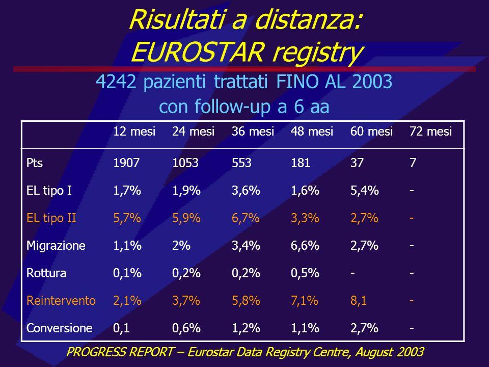 Risultati immediati (II) AutoreAnnoTAATADTraumiUlcereSuccesso tecnico (%) Mortalità a 30 gg.