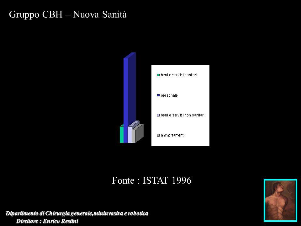 Dipartimento di Chirurgia generale,mininvasiva e robotica Direttore : Enrico Restini Direttore : Enrico Restini Gruppo CBH – Nuova Sanità Fonte : ISTA