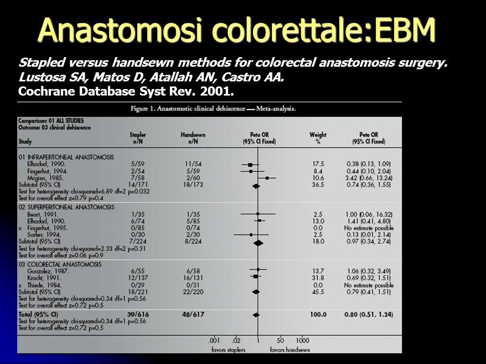 Stapled versus handsewn methods for colorectal anastomosis surgery. Lustosa SA, Matos D, Atallah AN, Castro AA. Cochrane Database Syst Rev. 2001.