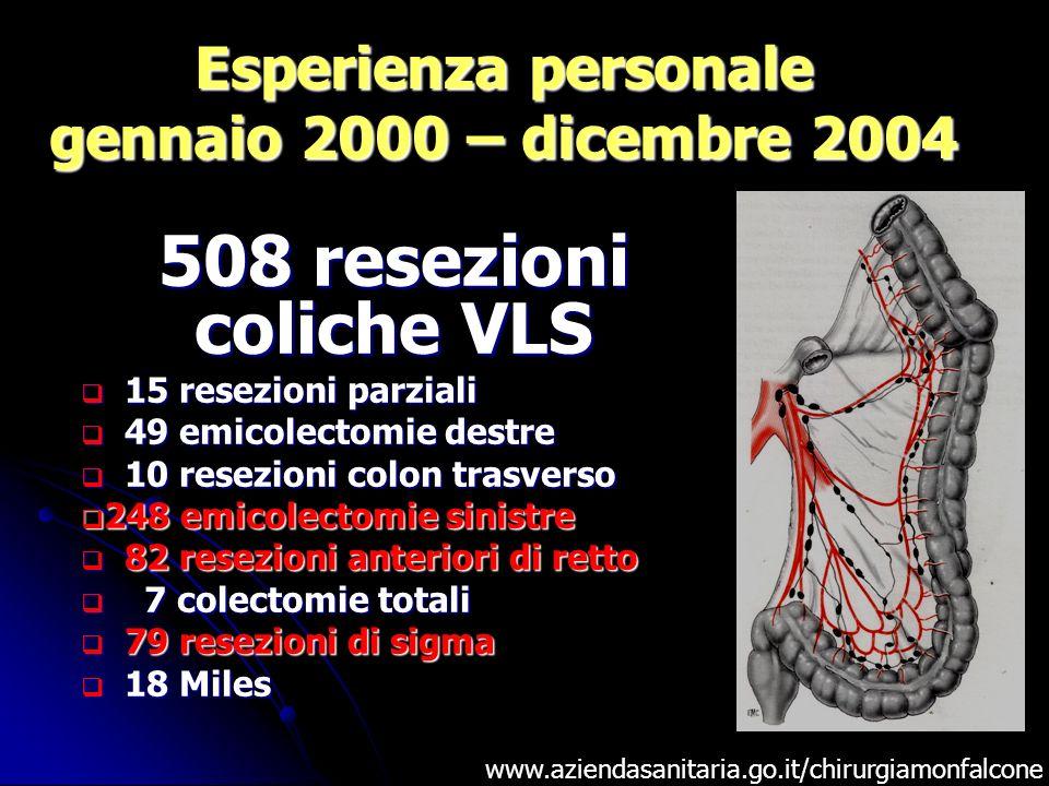 Esperienza personale gennaio 2000 – dicembre 2004 www.aziendasanitaria.go.it/chirurgiamonfalcone 508 resezioni coliche VLS 15 resezioni parziali 15 re