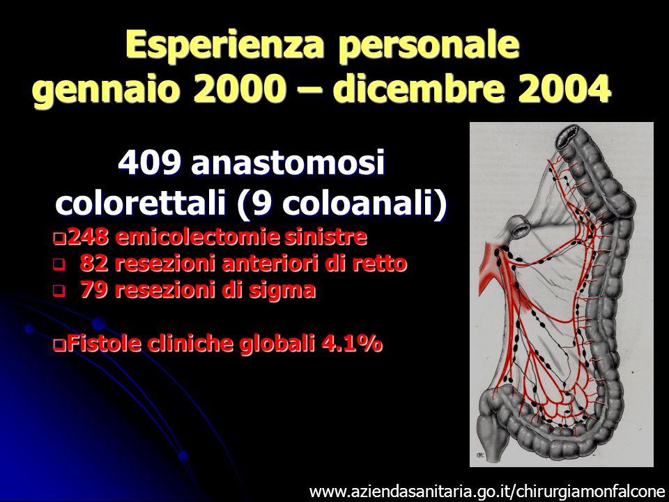Esperienza personale gennaio 2000 – dicembre 2004 www.aziendasanitaria.go.it/chirurgiamonfalcone 409 anastomosi colorettali (9 coloanali) 248 emicolec
