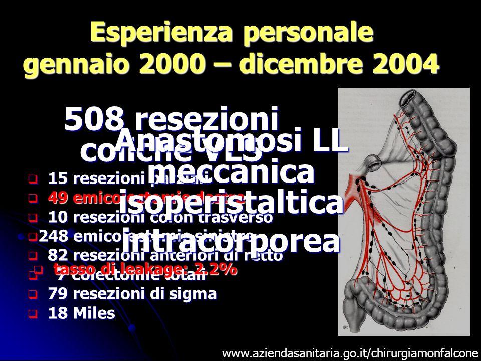 Esperienza personale gennaio 2000 – dicembre 2004 508 resezioni coliche VLS 15 resezioni parziali 15 resezioni parziali 49 emicolectomie destre 49 emi