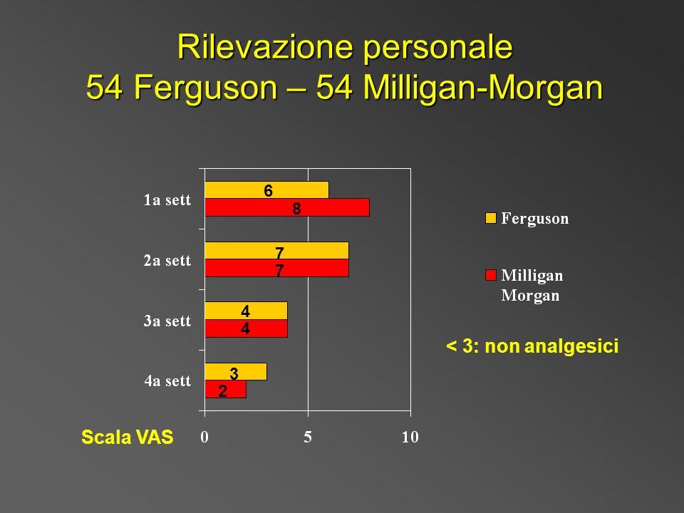 Rilevazione personale 54 Ferguson – 54 Milligan-Morgan 6 8 7 7 4 4 3 2 Scala VAS < 3: non analgesici