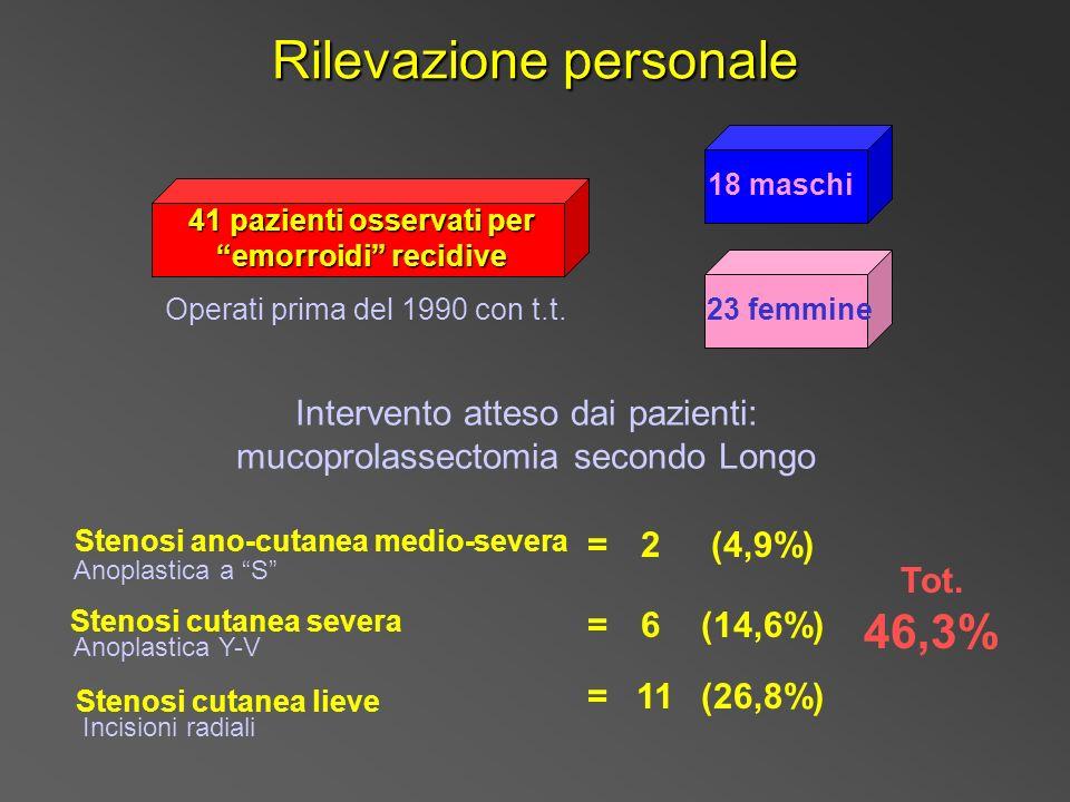 Rilevazione personale 41 pazienti osservati per emorroidi recidive 18 maschi 23 femmine Intervento atteso dai pazienti: mucoprolassectomia secondo Longo Stenosi ano-cutanea medio-severa Operati prima del 1990 con t.t.