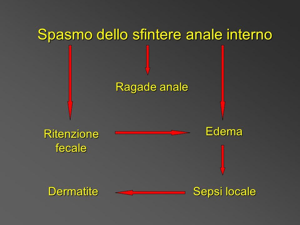 Ritenzione fecale Edema Ragade anale Sepsi locale Dermatite Spasmo dello sfintere anale interno