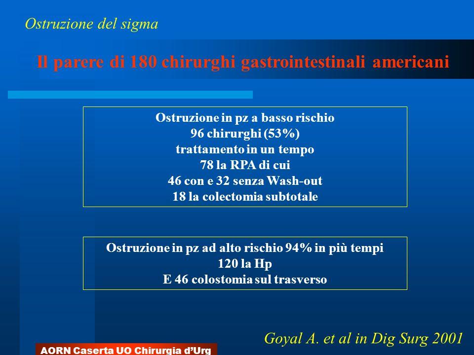 AORN Caserta UO Chirurgia dUrg Ostruzione in pz a basso rischio 96 chirurghi (53%) trattamento in un tempo 78 la RPA di cui 46 con e 32 senza Wash-out