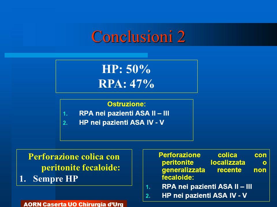 AORN Caserta UO Chirurgia dUrg Conclusioni 2 Ostruzione: 1. RPA nei pazienti ASA II – III 2. HP nei pazienti ASA IV - V Perforazione colica con perito